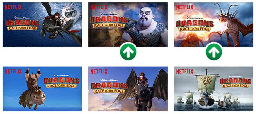 Image from Netflix blog, the two marked images significantly outperformed all others.