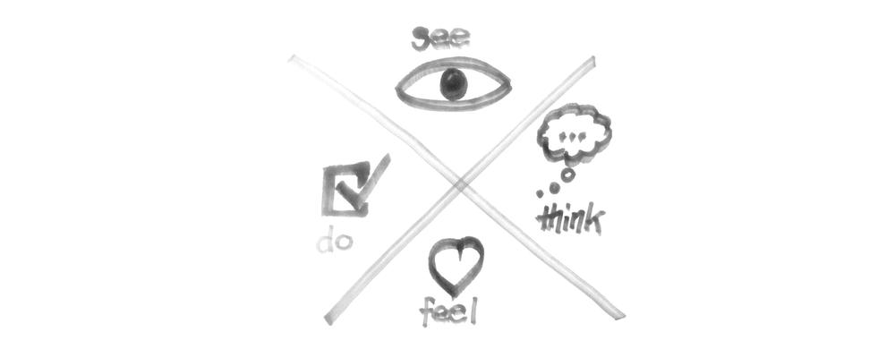 """See, think, feel, do"" framework sketched."