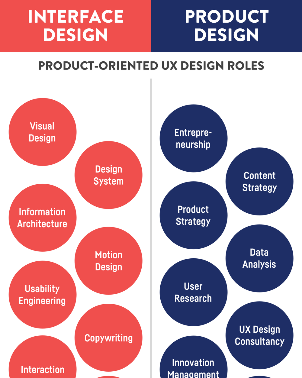 Product-oriented UX design roles