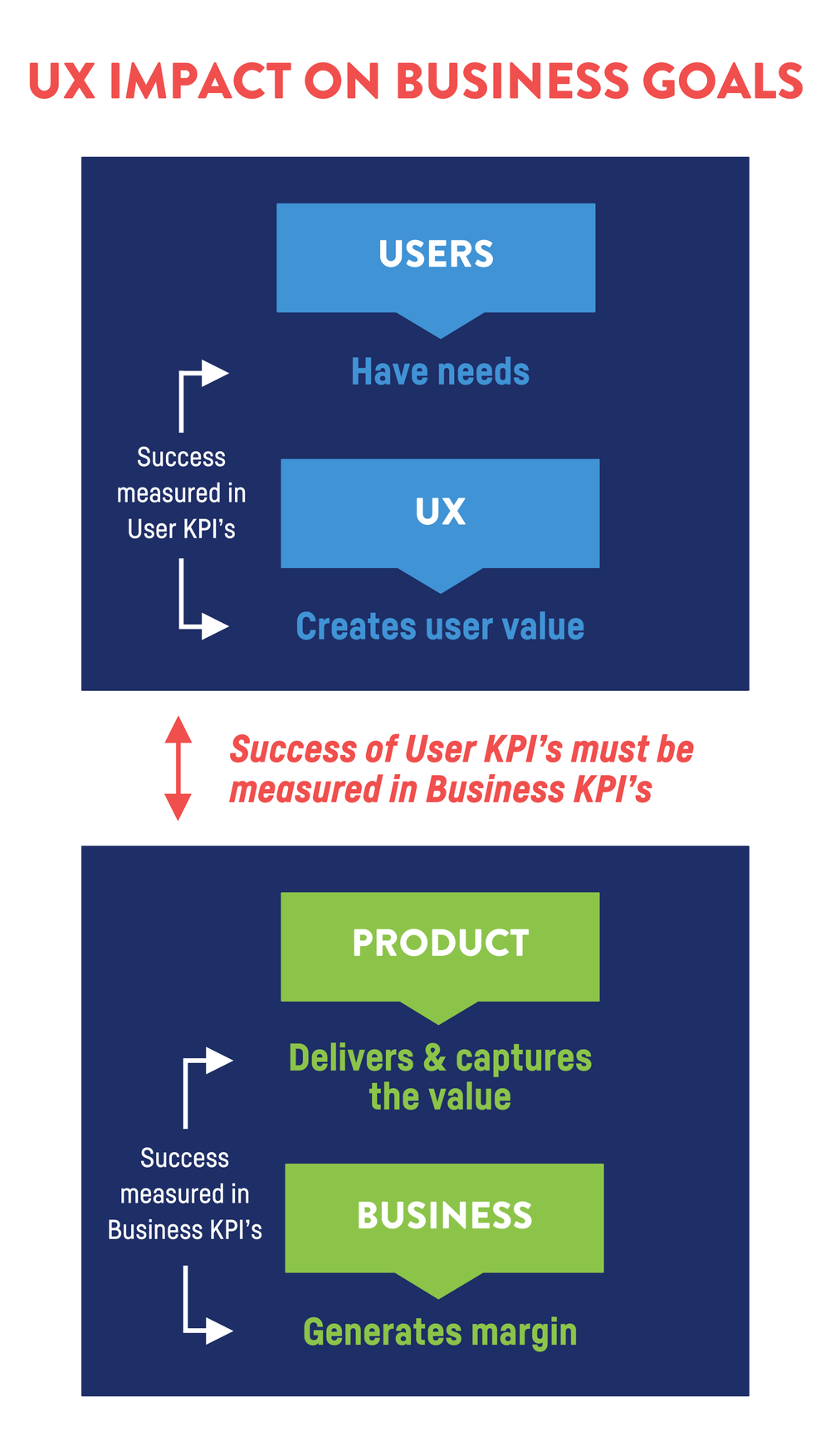 The future of UX relies on UX.