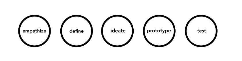 5 stages of Design Thinking (IDEO)