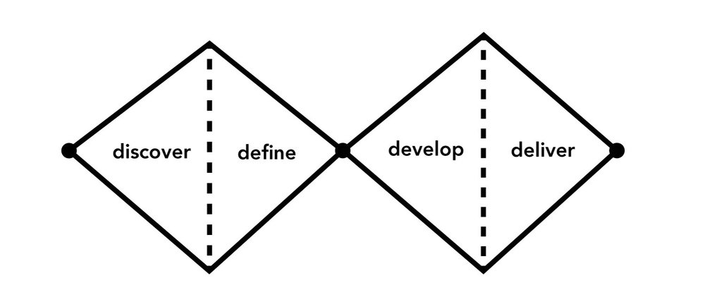 4 stages of design (double diamond)