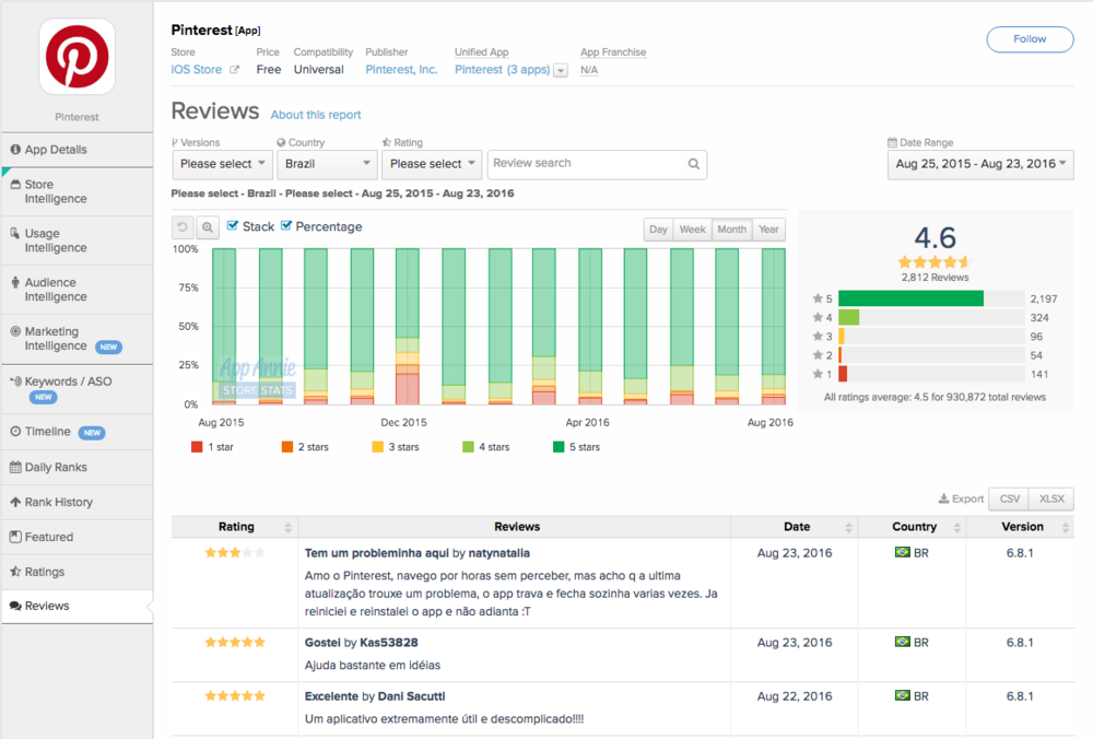 Don't just look at the star count. Ratings often come with reviews, which hold critical feedback from local users. Dig into why users that gave lower ratings to improve retention.