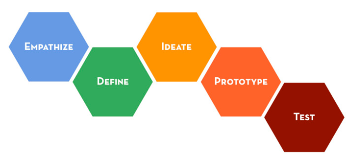 Stanford d.school Design Thinking process, img source: http://dschool.stanford.edu/wp-content/uploads/2012/02/steps-730x345.png