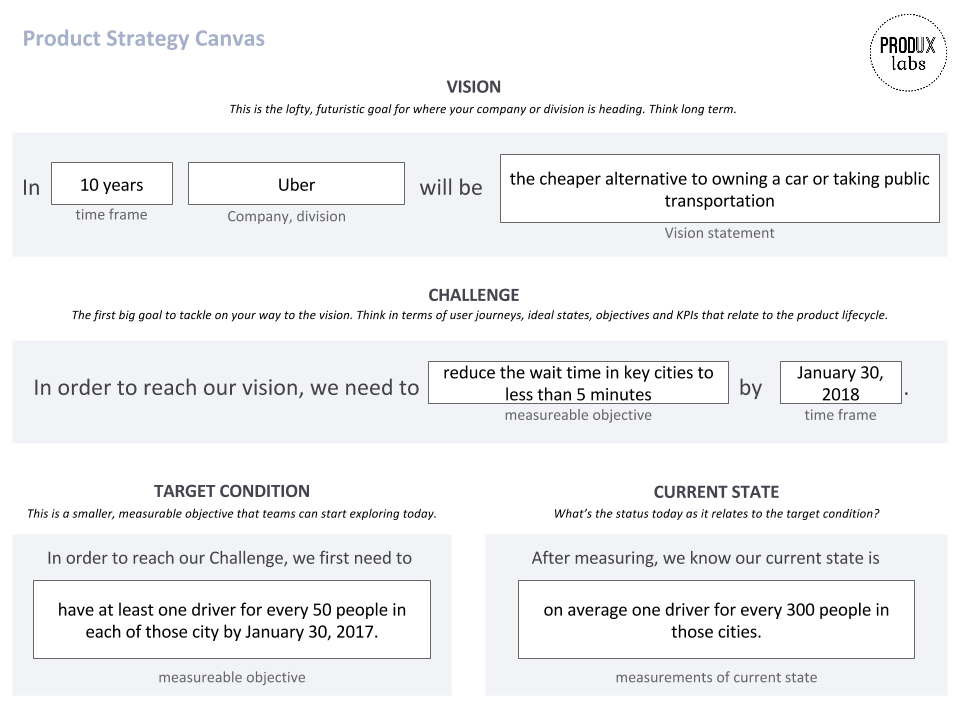 (You can download a blank copy of the Product Strategy canvas here.)