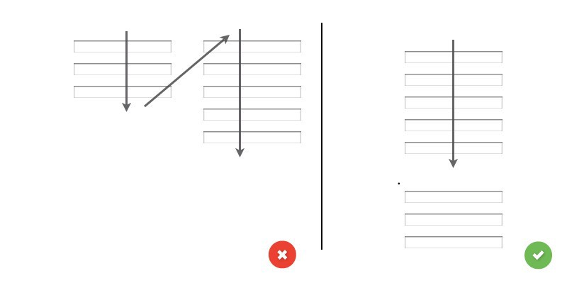 Left: One (of many) way to interpret how the form fields relate when fields are arranged in a two column layout. Right: Straight line down the page.