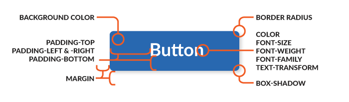 Buttons pack in a wide range of attributes for such a simple element.