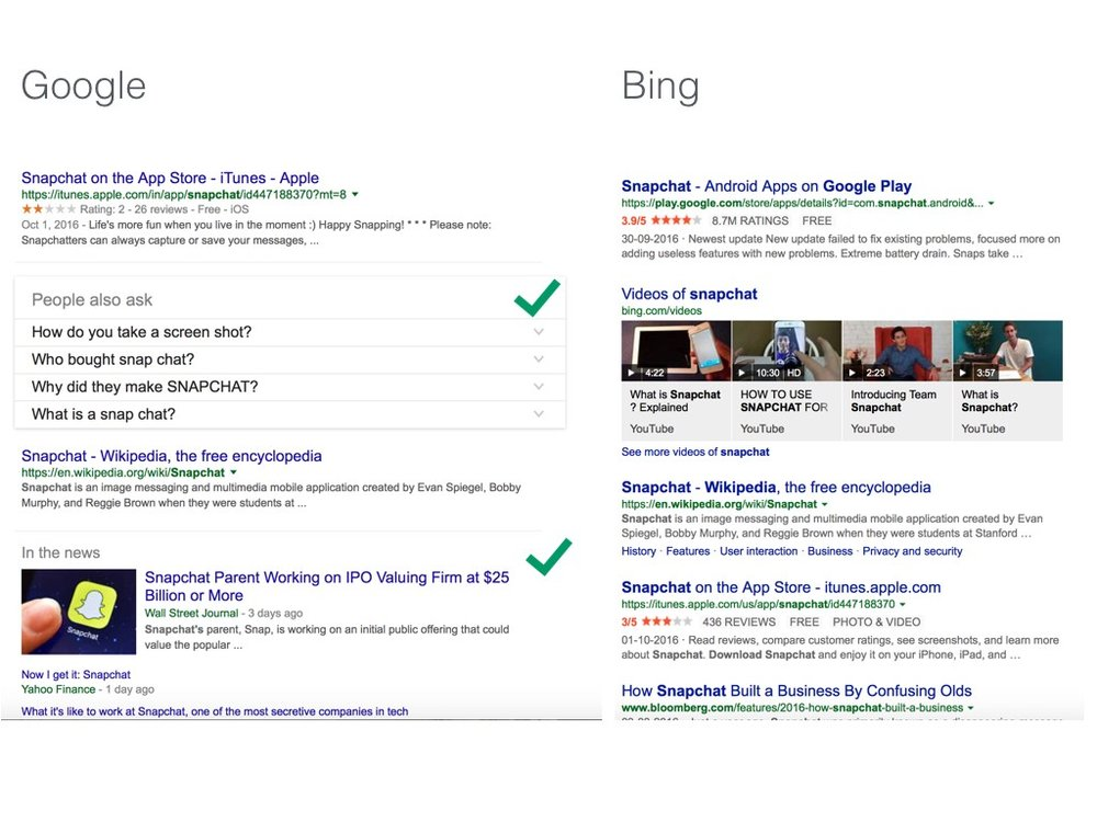Search results comparison of Google and Bing for the keyword Snapchat.