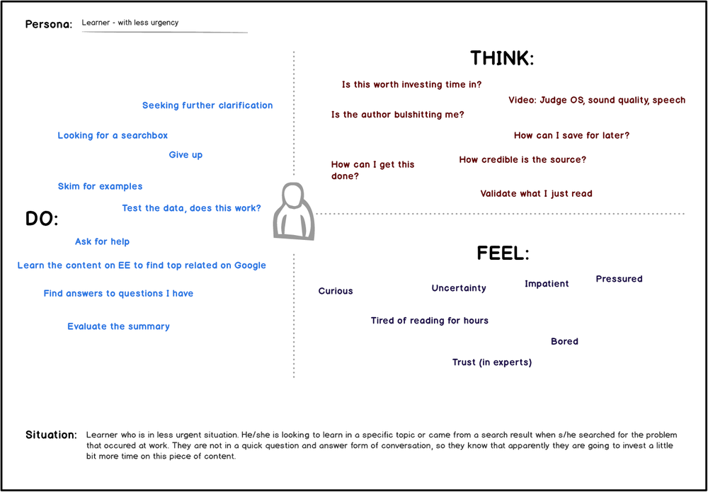 Example of a digitized empathy map
