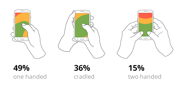 Basic ways of how people are holding their phones. Research by Steven Hoober