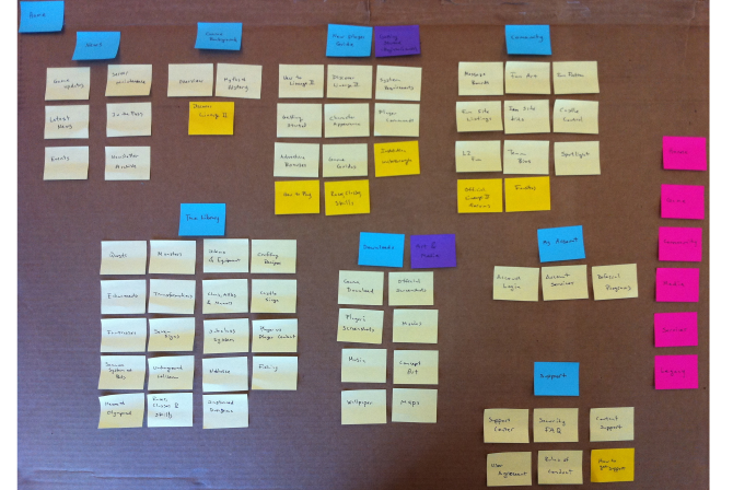 Card Sorting | Design Research Techniques