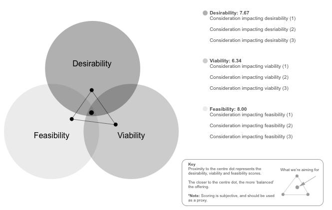 DVF assessment: V1.0, 12/15/16.