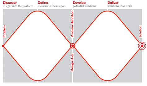 UK Design Council's Double Diamond design process diagram. Image credit:  UX Matters