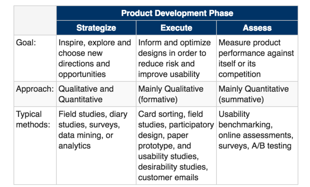 This table from  Nielsen Norman  can help you to think about what research methods to use at what phase of the project.