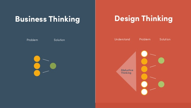 Design thinking is a human-centric creative process to build meaningful and effective solutions for your users. Credits: Cathy Wang