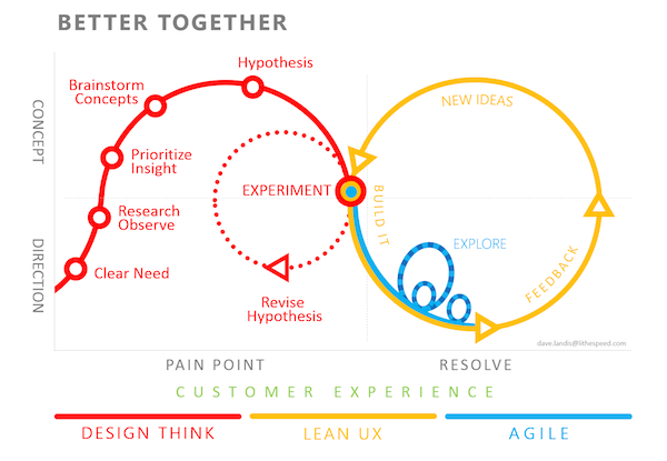 A unified process fosters better work.