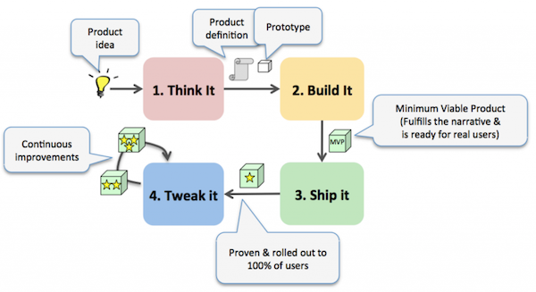 How Spotify builds products. (Think It, Build It, Ship It, Tweak It). Credits: speckyboy