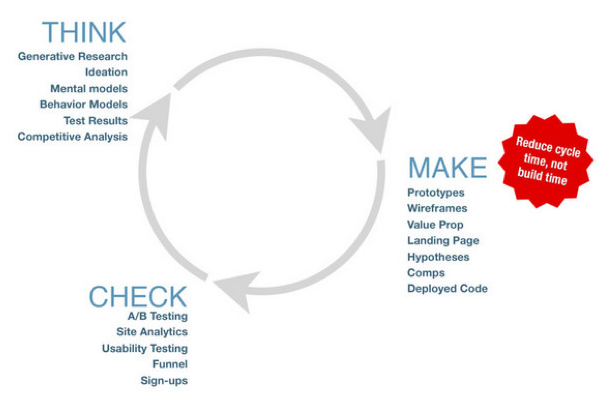 Product design is an iterative process that relies on design thinking. Credits: welovelean