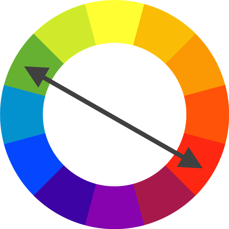 Complementary colors are opposite of each other on the color wheel.