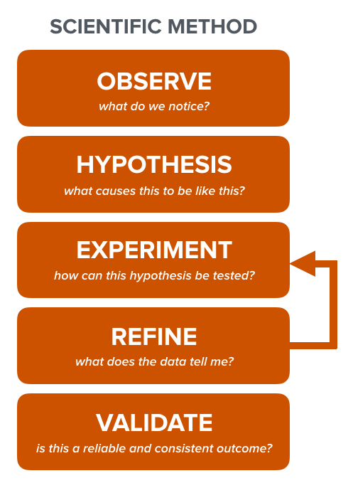This diagram is a simplified version of the Scientific Method. A more detailed version of the process can be found here.