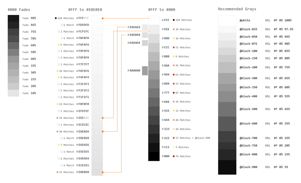 When working on colors, we pulled all the colors found within our minified CSS. We then plotted them, noting their usage, to develop a new set of colors.
