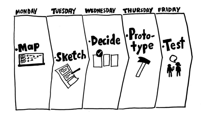 Using the Design Sprint process, we compressed 6 weeks into one week.