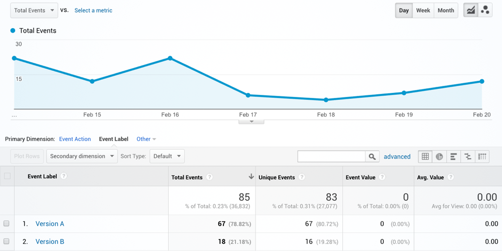 Example of an A/B Test being measured using Google Analytics Events.