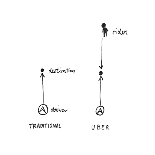 Traditional vs Uber navigation