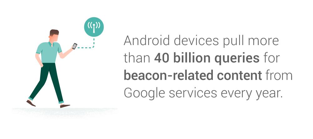 Source: Google Internal Data