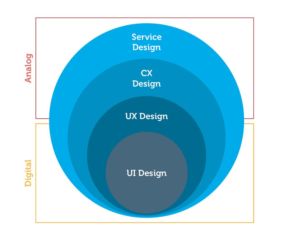 The total design spectrum. Service design, Customer experience design, User Experience design and User Interface design.