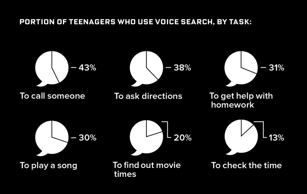 Image credit: Google Mobile Voice Survey 2014