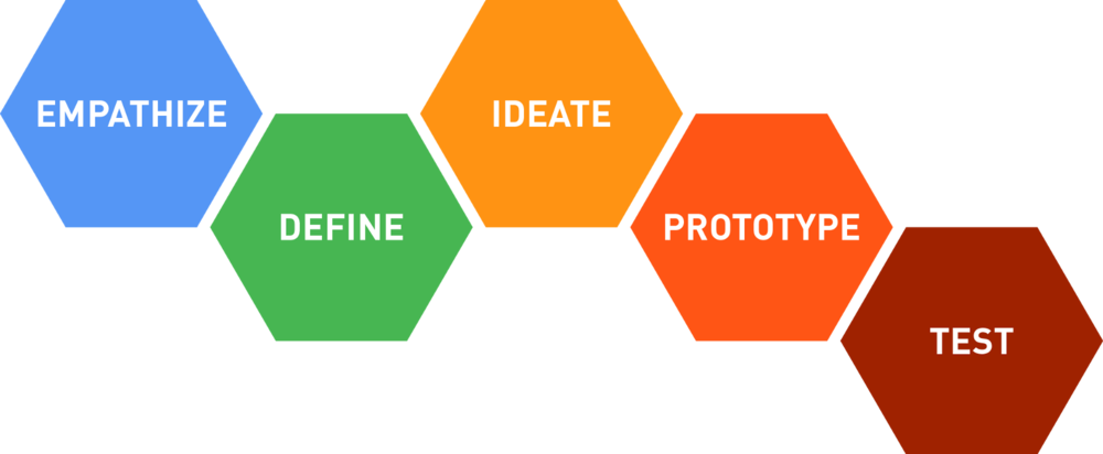 Figure 2. d.School Design Thinking