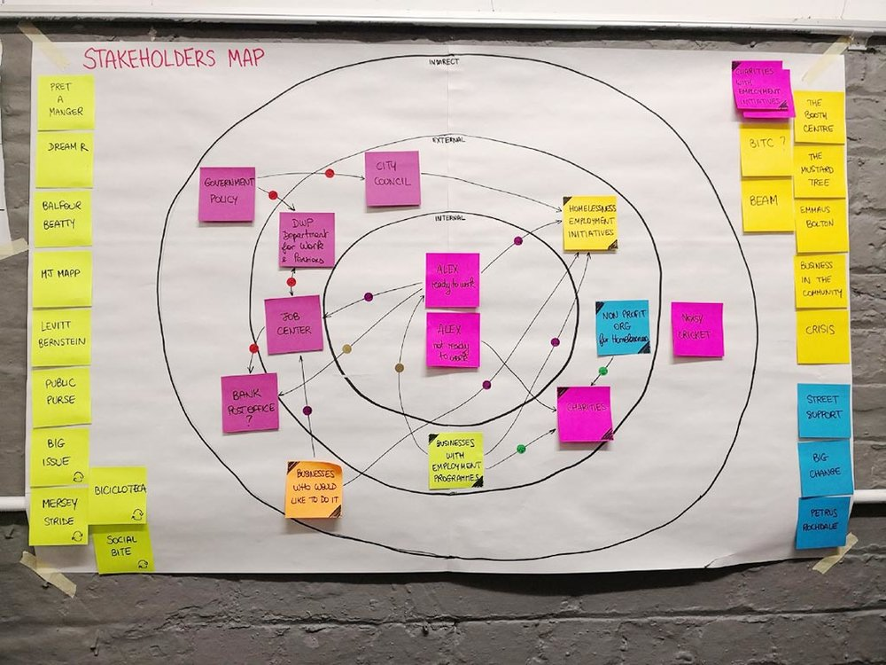 Photo 3. Stakeholders Map