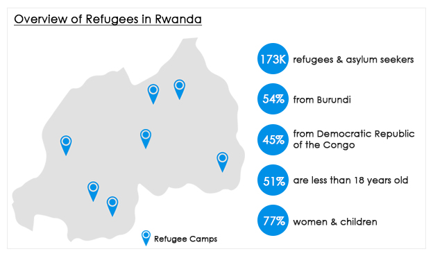Overview of Refugees in Rwanda.jpg