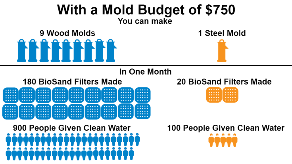 NOTE: This ratio includes the cost of labor to produce each mold. The numbers used are an average because the local cost of materials and labor vary based on location. An OHorizons' Wood Mold costs between $70-100. A steel mold costs between $500-2000.