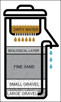 Ohorizons_Cement_BioSand_Filter