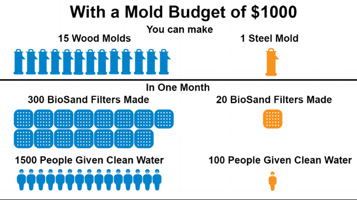 NOTE: This ratio includes the cost of labor to produce each mold. The numbers used are an average because the local cost of materials and labor vary based on location. An OHorizons Wood Mold costs between $50-75. A steel mold costs between $750-2000.