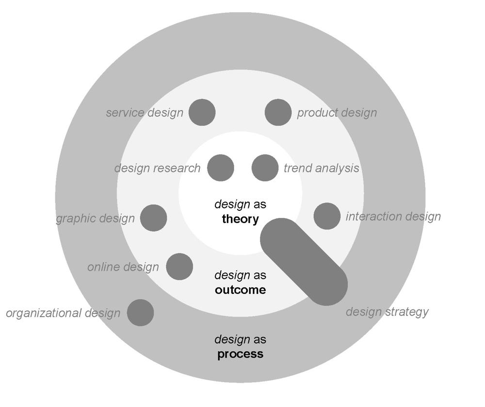 Modelo teórico de la competencia de Diseño de Estrategia dentro de Diseño.
