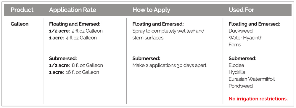 Application rates, how to apply, and targeted weeds, for Galleon Aquatic Herbicide.