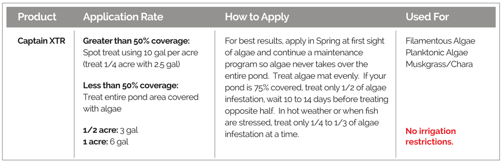 Application guidelines, how to apply, and targeted algae, for Captain XTR Algaecide.