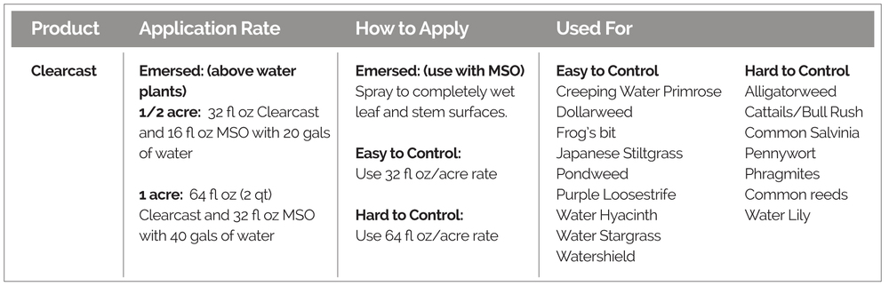 Application guidelines, how to apply, and weeds controlled, for Clearcast Aquatic Herbicide.