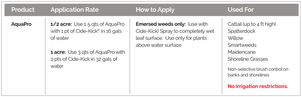 Application rates, and how to apply, for AquaPro Aquatic Herbicide.