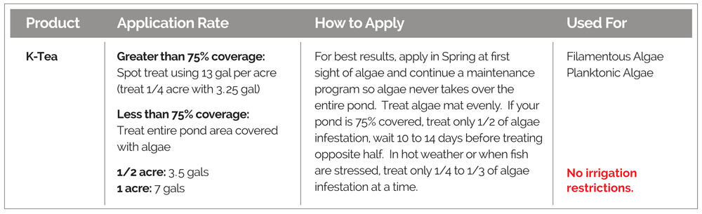 Application guidelines, how to apply, and targeted algae, for K-TEA Algaecide.