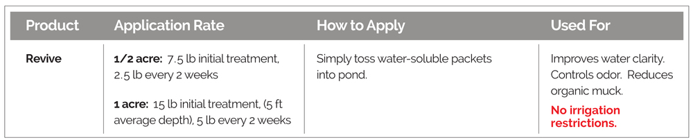 Application guidelines, how to apply, and use, for Revive Biological Water Quality Enhancer.