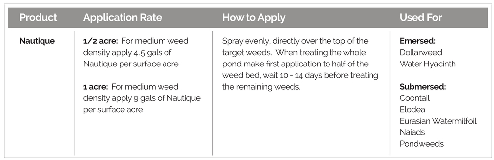 Application guidelines, how to apply, and targeted weeds, for Nautique Aquatic Herbicide.