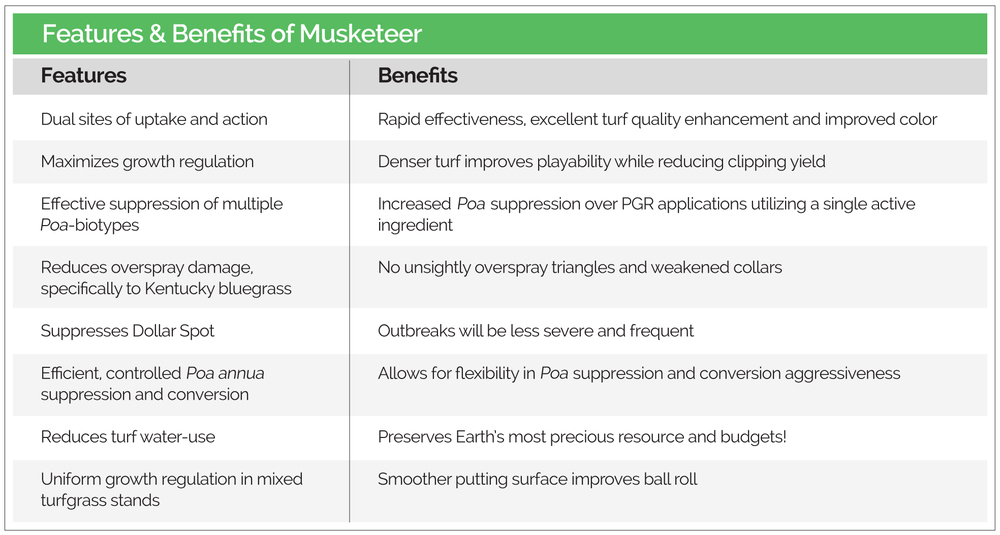 A chart displaying the features and benefits of Musketeer Turf Growth Regulator.
