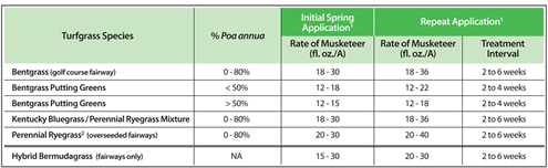 Application rates of Musketeer Turf Growth Regulator in different turfgrass species, alongside  Poa annua  percentages.