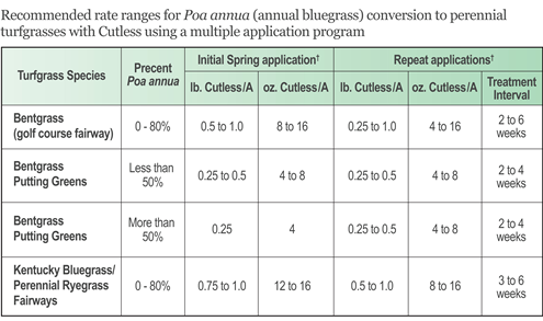 This chart displays recommended rate ranges for  Poa annua  (annual bluegrass) conversion to perennial turfgrasses with Cutless Turf Growth Regulator, using a multiple application program.