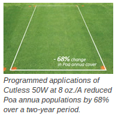 Programmed applications of Cutless 50W at 8 oz./A reduced Poa annua populations by 68% over a two year period.