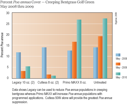 A chart displaying the percentage of Poa annua coverage throughout a year in untreated, Legacy-treated, Cutless-treated and Primo MAXX-treated creeping bentgrass.
